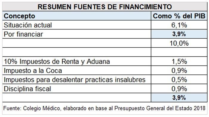 Bolivia, salud, fuentes de financiamiento
