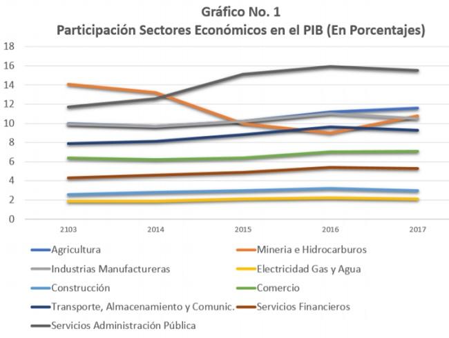 Participación por Sectores Económicos en el PIB en porcentajes