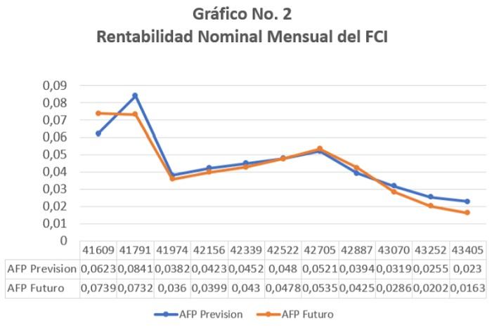 Rentabilidad Nominal Mensual del FCI