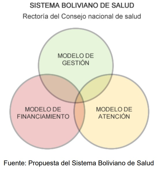 Sistema boliviano de salud, rectoría del consejo nacional de salud