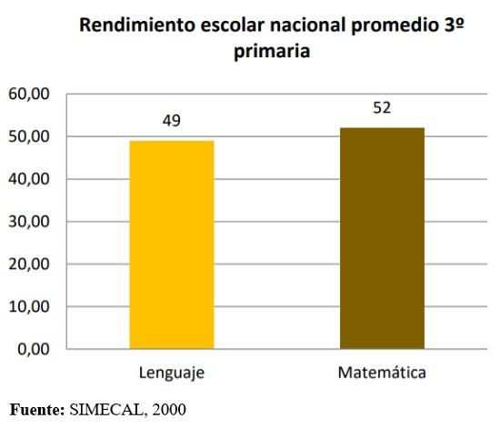 Rendimiento escolar nacional promedio 3ro. de primaria