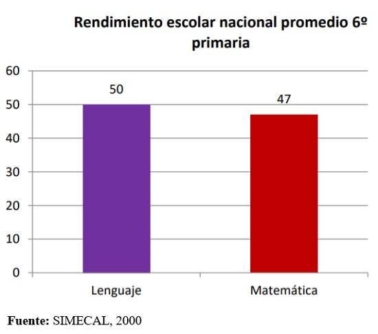 Rendimiento escolar nacional promedio 6to. de primaria