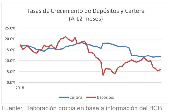 Tasas de Crecimiento de depósitos y Cartera