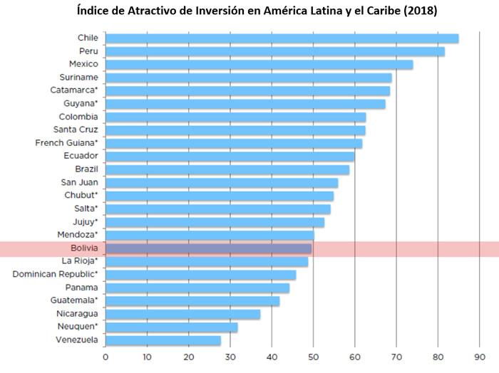 Índice de Atractivo de Inversión en América Latina y el Caribe 2018
