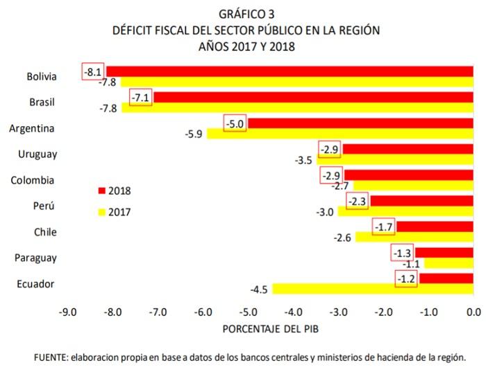 DÉFICIT FISCAL DEL SECTOR PÚBLICO EN LA REGIÓN AÑOS 2017 Y 2018