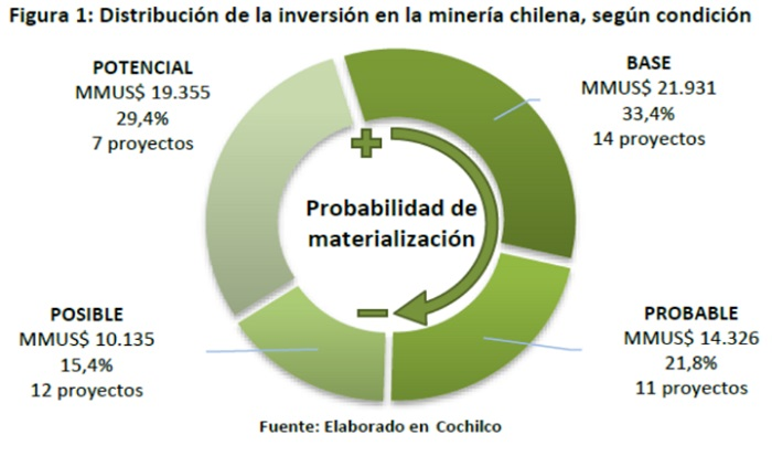 Distriibución de la inversión en la minería chilena segun condición