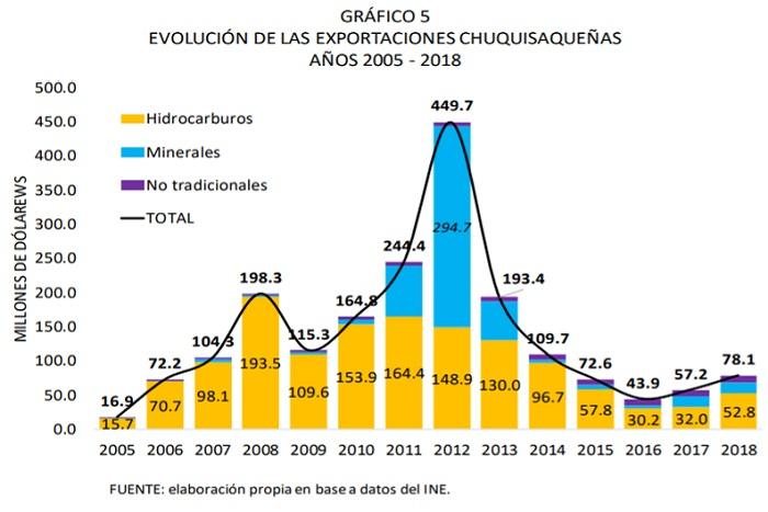 Evolución de las exportaciones de Chuquisaca, 2005 - 2018