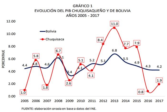 Evolución del PIB de Chuquisaca y de Bolivia, 2005 - 2017