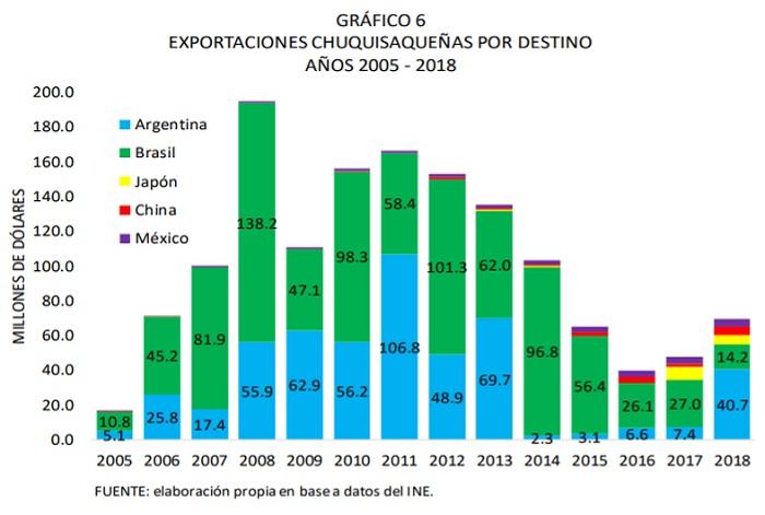 Exportaciones de Chuquisaca por destino, 2005 - 2018