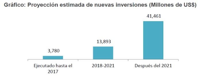 Proyección estimada de nuevas inversiones millones de dólares
