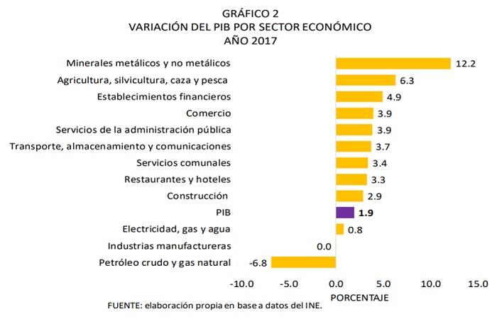 Variación del PIB por sector económico, 2017