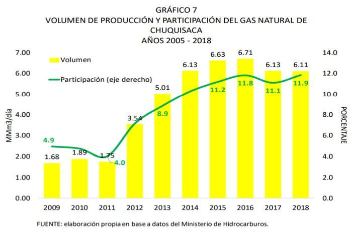 Volumen de producción y participación del Gas natural de Chuquisaca, 2005 - 2017