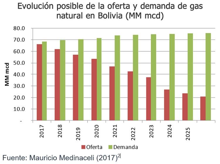 Evolución posible de la oferta y demanda de gas natural en Bolivia MM mdc