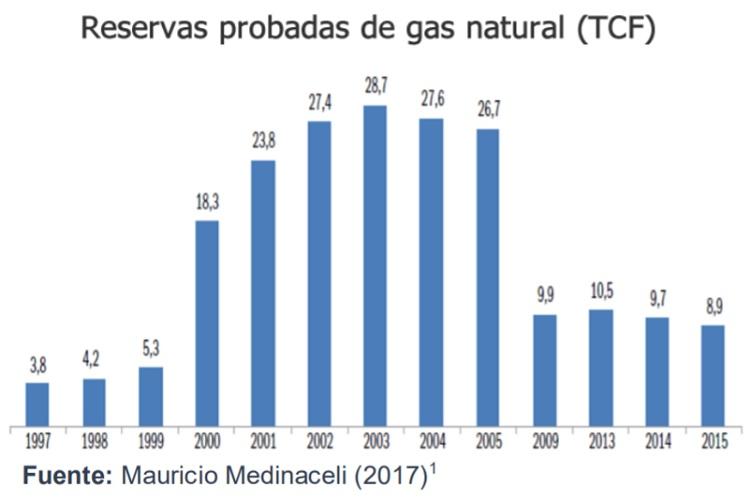 Reservas probadas de Gas Natural (TCF)