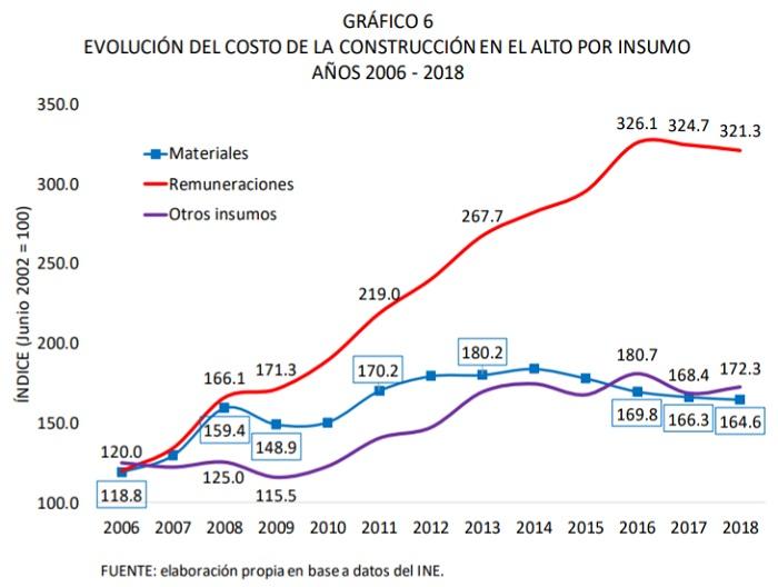 Evolución del costo de la construcción en El Alto por insumo, 2006 - 2018