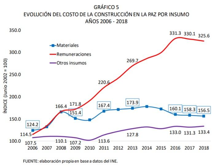 Evolución del costo de la construcción en La Paz por insumo, 2006 - 2018