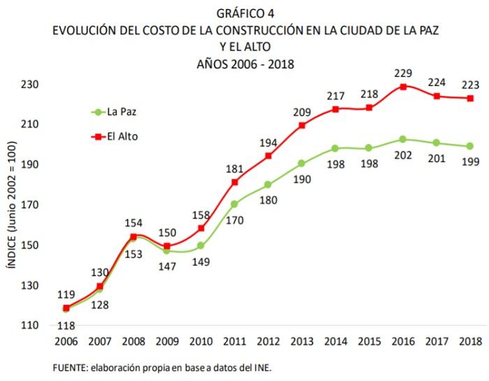 Evolución del costo de la construcción en la ciudad de La Paz y El Alto, 2006 - 2018