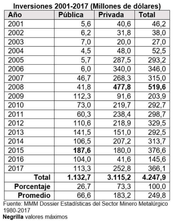 Inversiones 2001 2017 Millones de dólares