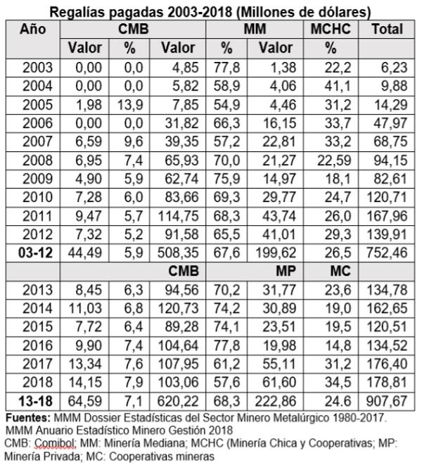 Regalías pagadas 2003 2018 Millones de dólares