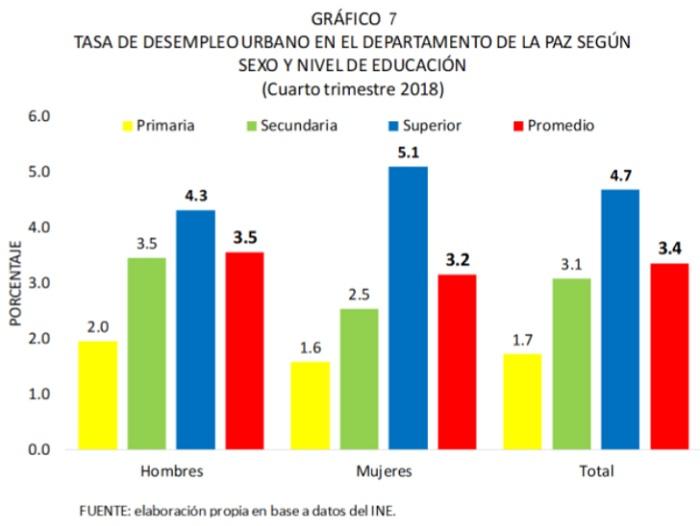 Tasa de desempleo urbano en el departamento de La Paz según sexo y nivel de educación, cuarto trimestre de 2018