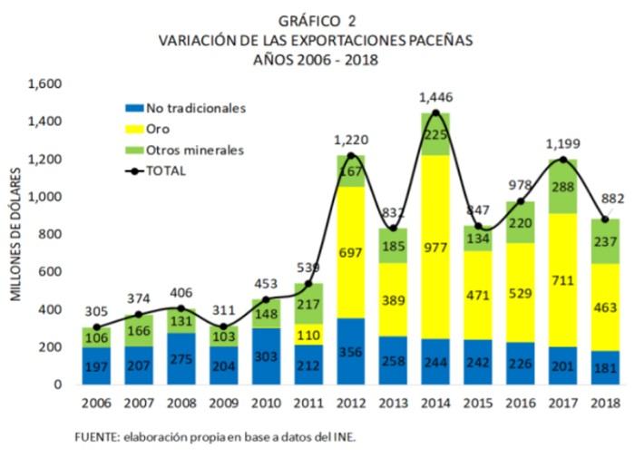 Variación de las exportaciones de La Paz, 2006 - 2018