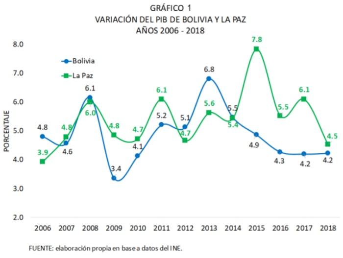 Variación del PIB de Bolivia y La Paz, 2006 - 2018