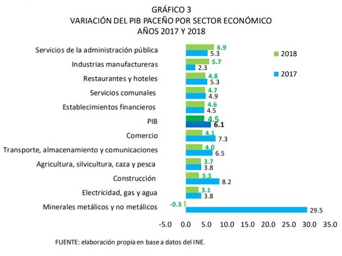 Variación dl PIB de La Paz por sector económico, 2017 y 2018
