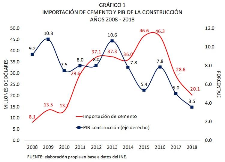 Bolivia, Importación de cemento y PIB de la construcción, 2008 - 2018