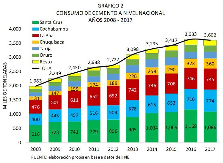 Bolivia, consumo de cemento a nivel nacional, 2008 - 2017