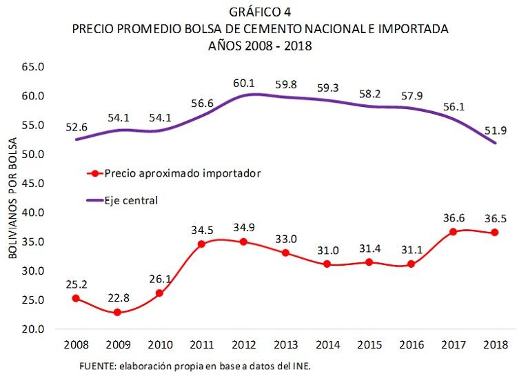 Bolivia, precio promedio bolsa de cemento nacional e importada, 2008 - 2018