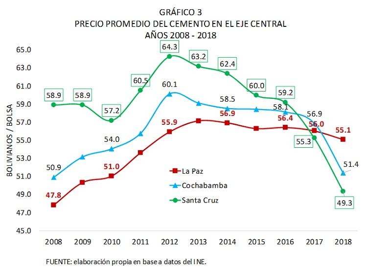 Bolivia, precio promedio del cemento en el eje central, 2008 - 2018