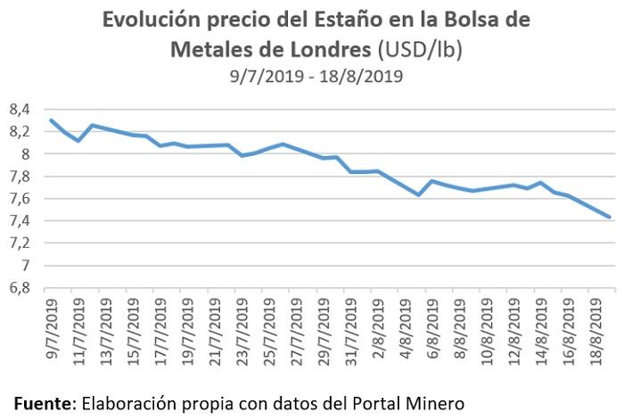 Evolución del precio del estaño en la Bolsa de metales de Londres (USD lb)