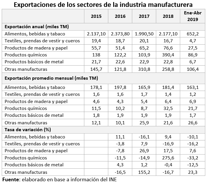 Exportaciones de los sectores de la industria manufacturera