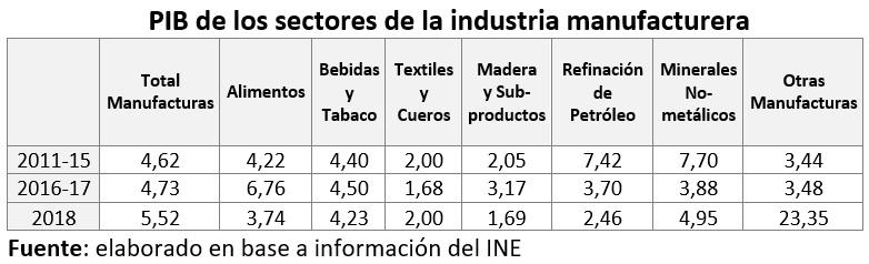 PIB de los sectores de la industria manufacturera 2
