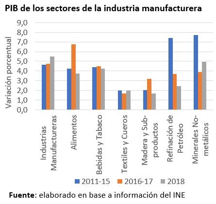 PIB de los sectores de la industria manufacturera