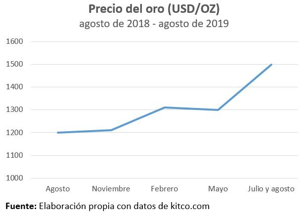 Precio del oro (USD oz), agosto de 2018 - agosto de 2019