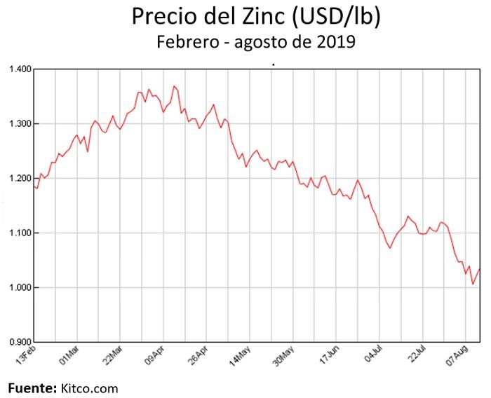 Precio del zinc, febrero - agosto de 2019