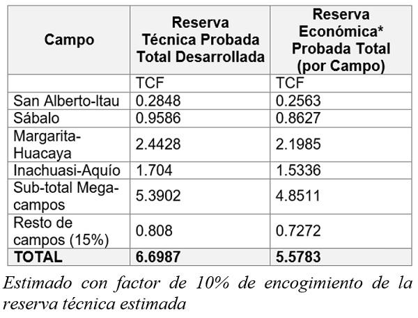 Reservas de Gas probadas por campo