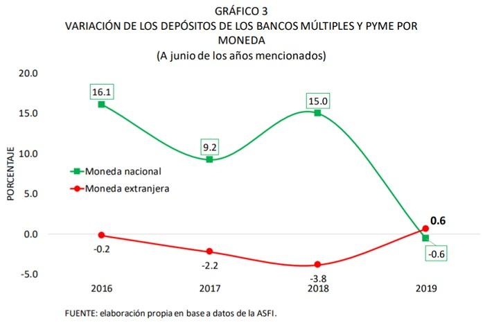 Variación de los depósitos de los bancos múltiples y PYME por moneda