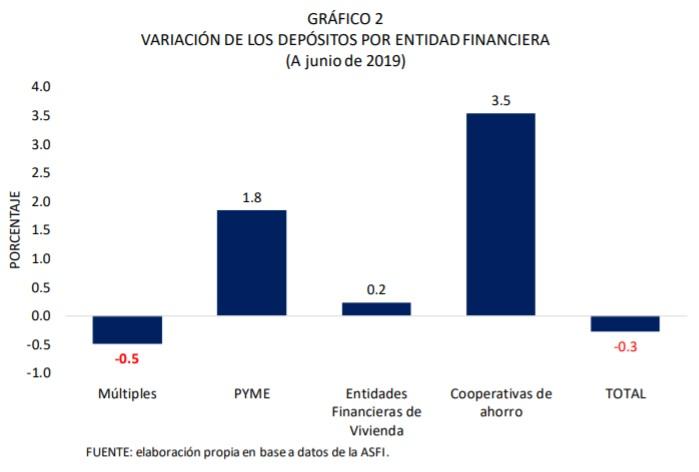 Variación de los depósitos por entidad financiera a junio de 2019