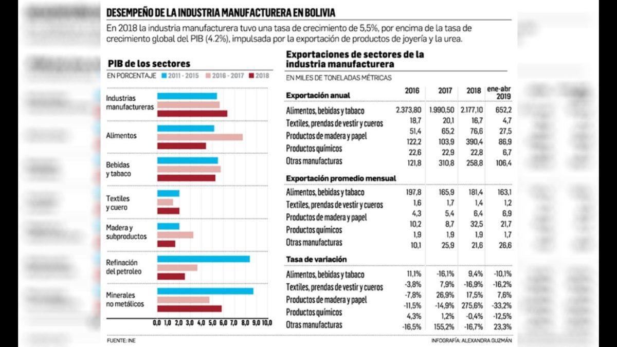 desempeño de la industria manufacturera en Bolivia