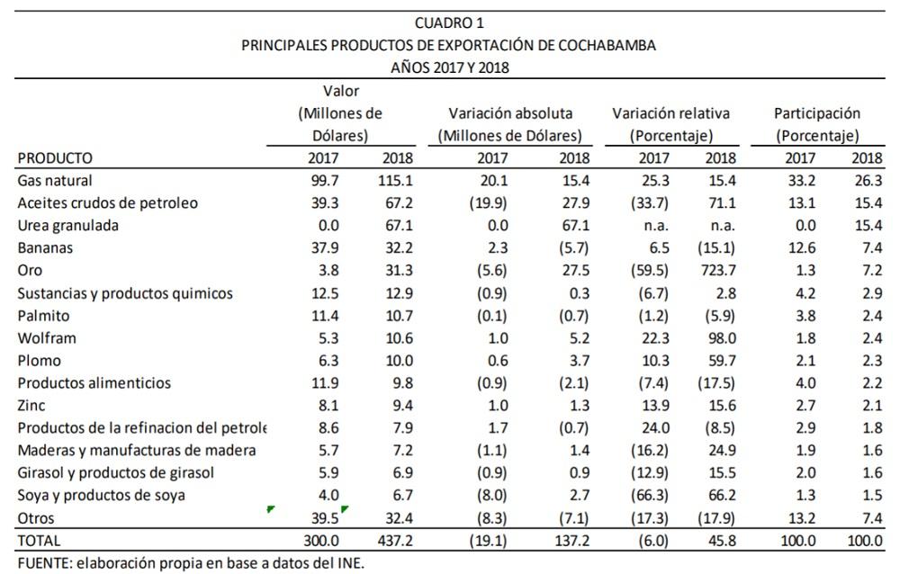 PRINCIPALES PRODUCTOS DE EXPORTACIÓN DE COCHABAMBA 2017 Y 2018