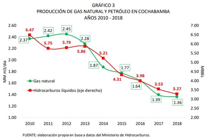 PRODUCCIÓN DE GAS NATURAL Y PETRÓLEO EN COCHABAMBA 2010 2018