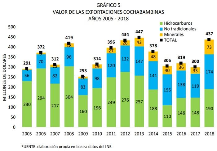 VALOR DE LAS EXPORTACIONES DE COCHABAMBA AÑOS 2005 2018
