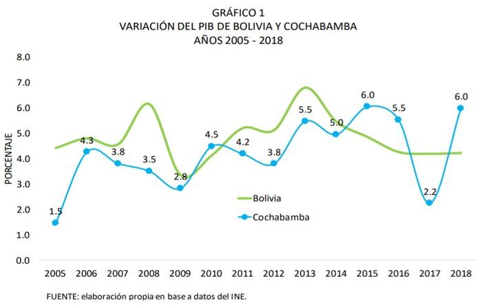 VARIACIÓN DEL PIB DE BOLIVIA Y COCHABAMBA 2005 2018
