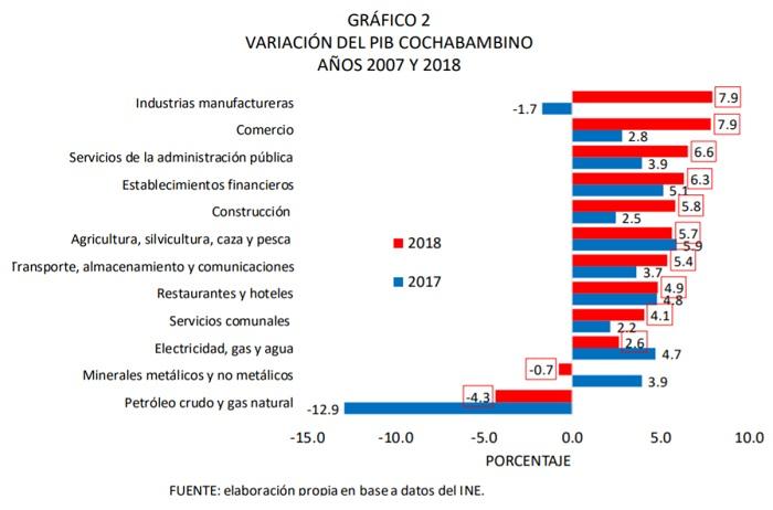 VARIACIÓN DEL PIB DE COCHABAMBA AÑOS 2007 Y 2018