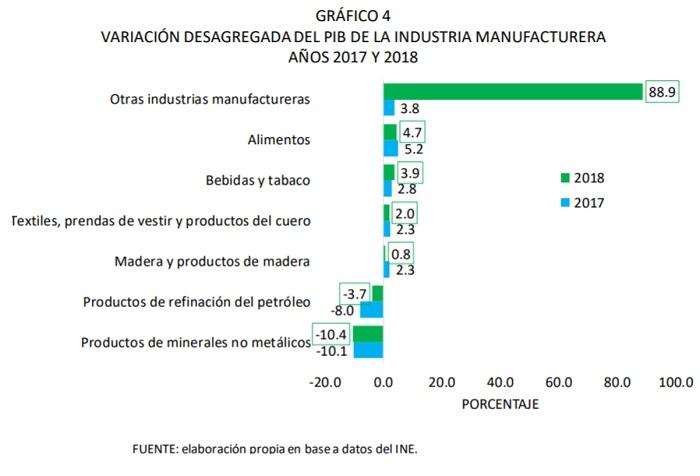 VARIACIÓN DESAGREGADA DEL PIB DE LA INDUSTRIA MANUFACTURERA DE COCHABAMBA 2017 Y 2018