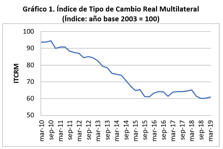 Índice de Tipo de Cambio Real Multilateral, Índice año base 2003 = 100