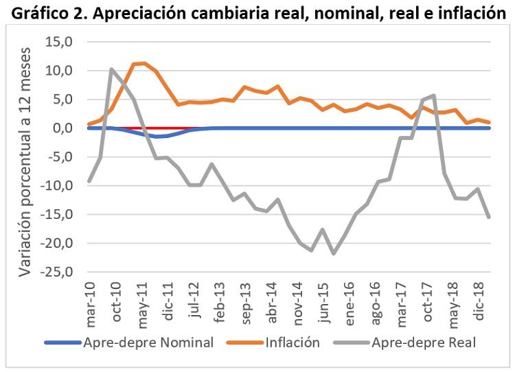 Apreciación cambiaria real, nominal, real e inflación