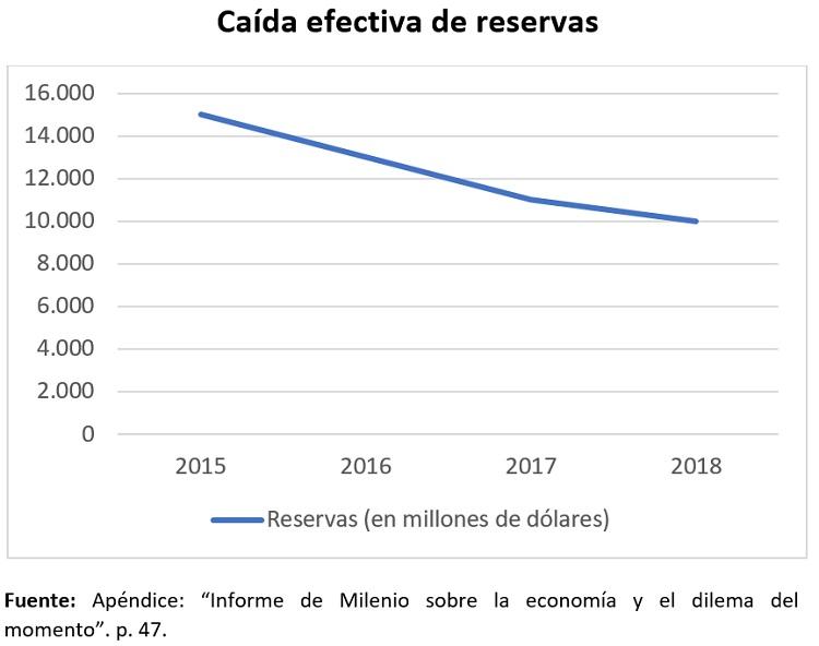 caída efectiva de reservas